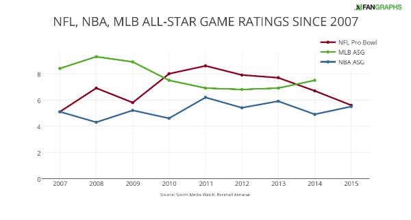 NFL NBA MLB ALL-STAR GAME RATINGS SINCE 2007
