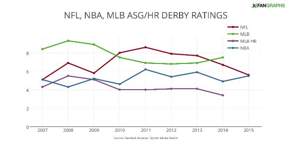 NFL NBA MLB ASG-HR DERBY RATINGS