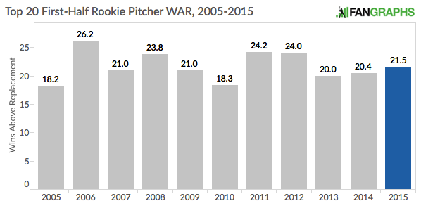 Overall_Rookie_Pitcher_WAR
