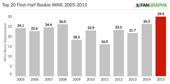 Overall_Rookie_WAR