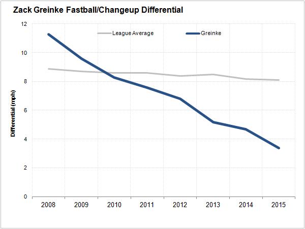 greinke-differential