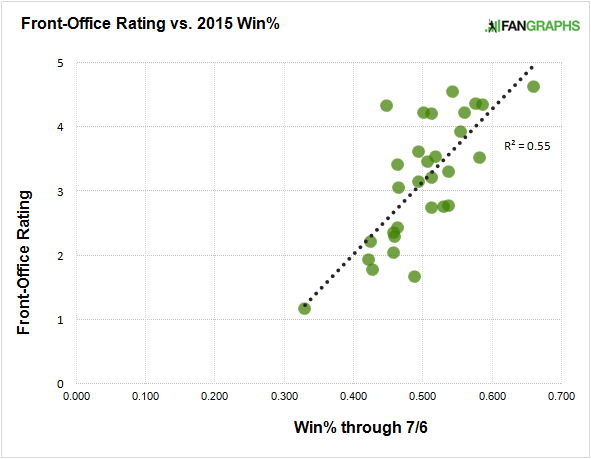 win-percentage-front-office-rating