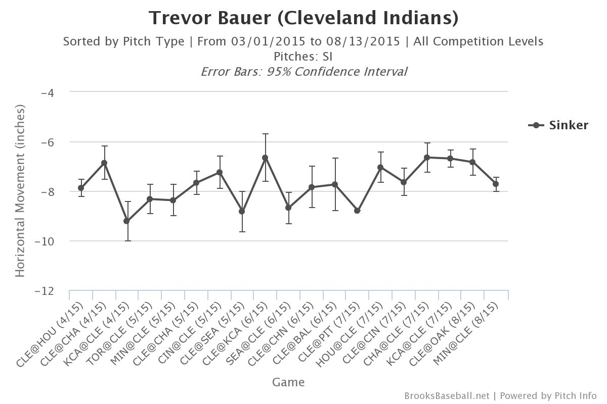 Brooksbaseball-Chart-22