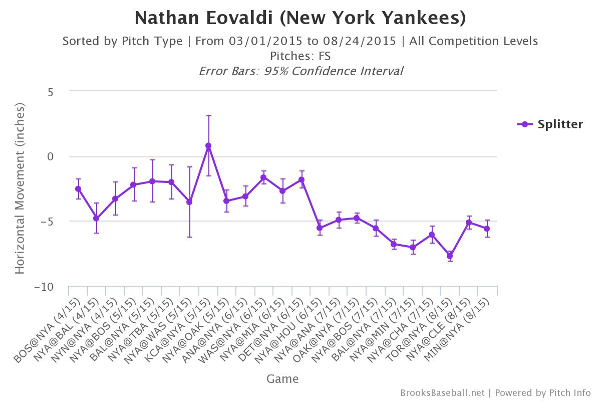 Brooksbaseball-Chart-25