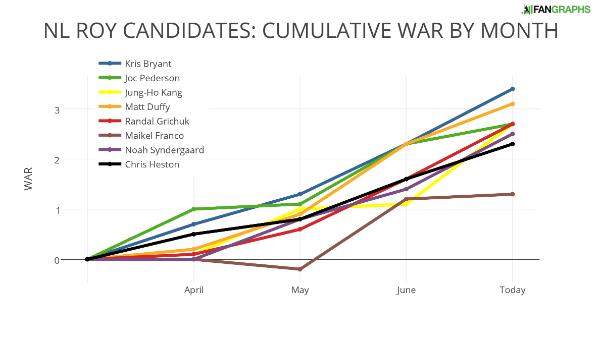 NL ROY CANDIDATES- CUMULATIVE WAR BY MONTH