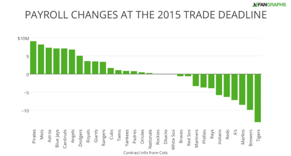 PAYROLL CHANGES AT THE 2015 TRADE DEADLINE