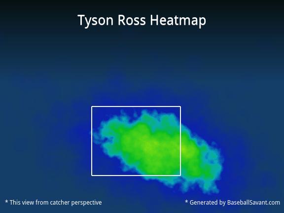 Ross_heatmap
