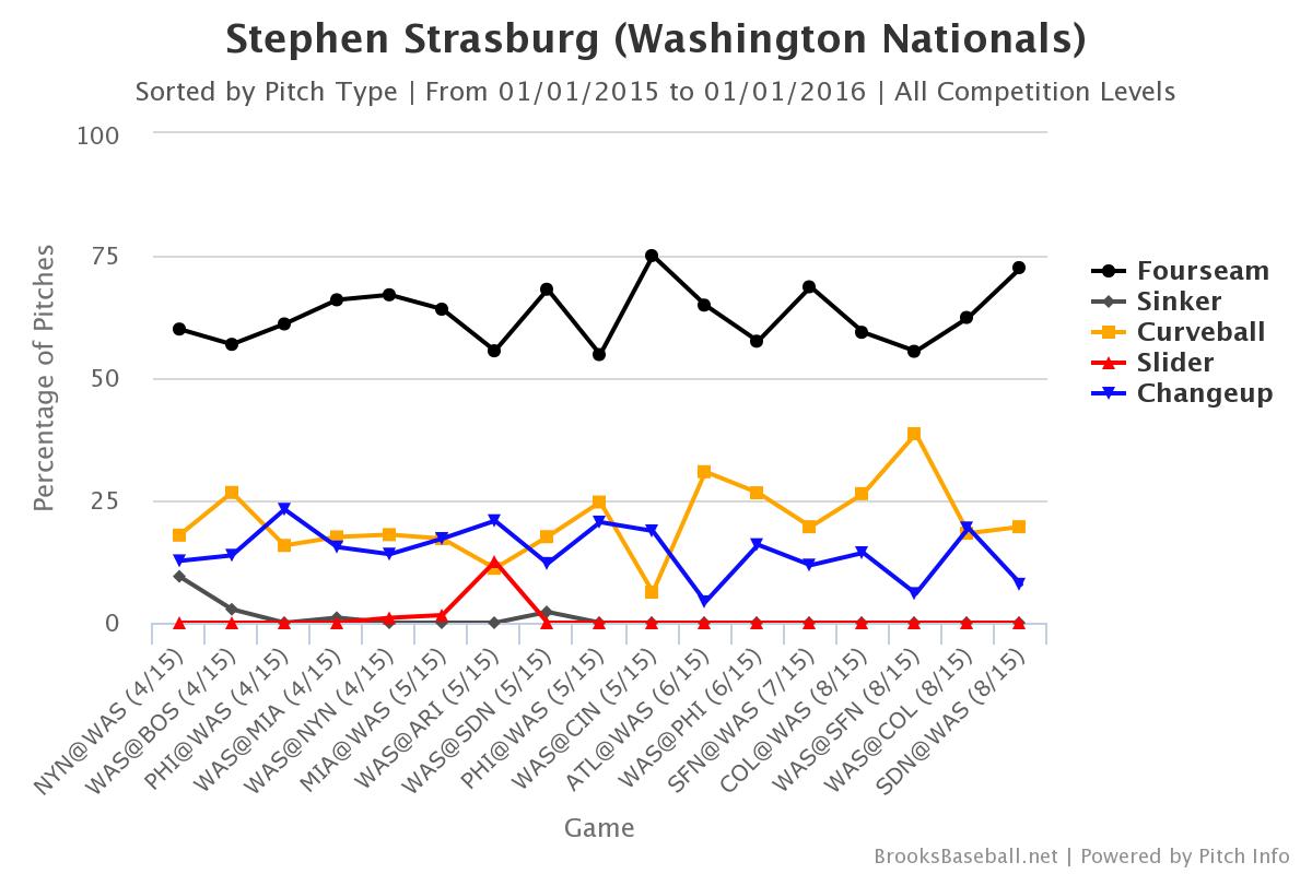 Strasburg Brooksbaseball-Chart