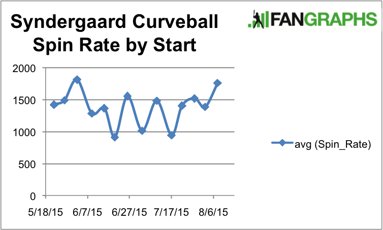 Syndergaard Curve Spin Rate