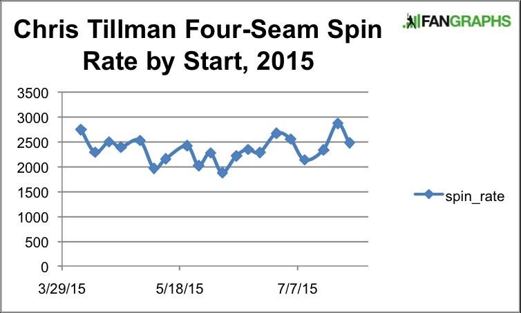 TillmanSpinRate