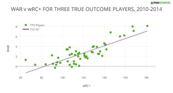 WAR v wRC+ FOR THREE TRUE OUTCOME PLAYERS 2010-2014