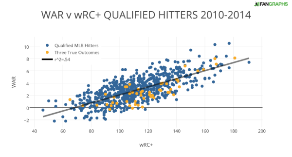 WAR v wRC+ QUALIFIED HITTERS 2010-2014
