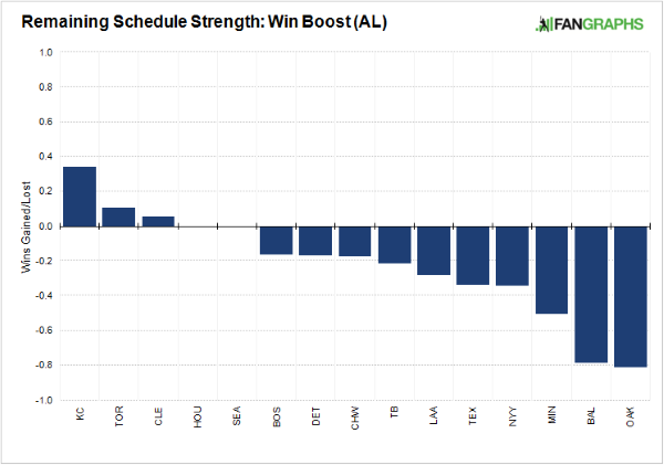 Estimating Remaining Strength of Schedule