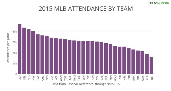 2015 MLB ATTENDANCE BY TEAM