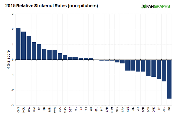 2015-relative-strikeout-rates