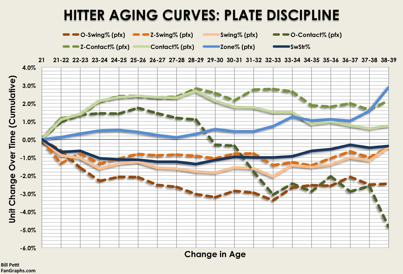 AgingCurves_Hitters_Discipline_All (1)