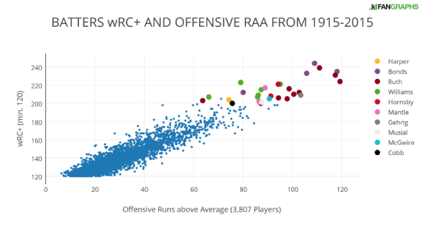 BATTERS wRC+ AND OFFENSIVE RAA FROM 1915-2015