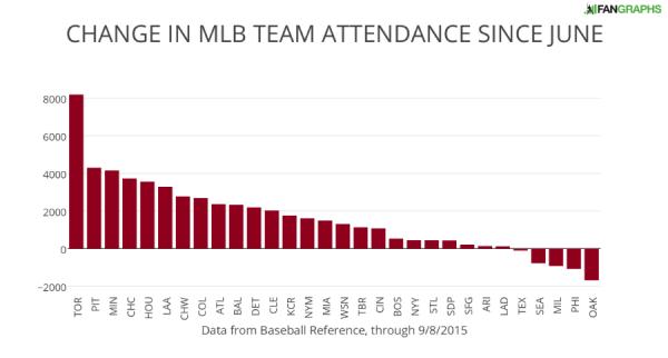 CHANGE IN MLB TEAM ATTENDANCE SINCE JUNE
