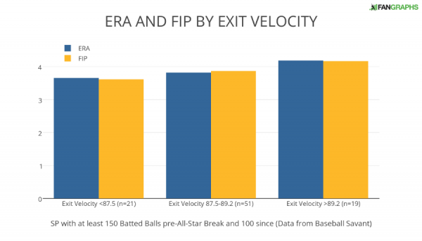 ERA AND FIP BY EXIT VELOCITY