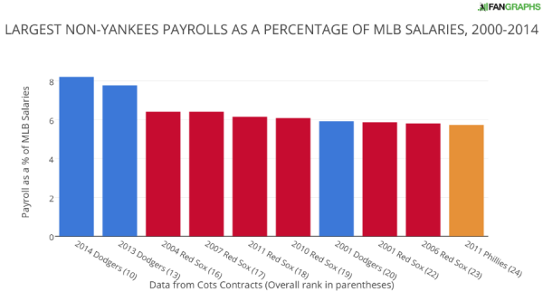 LARGEST NON-YANKEES PAYROLLS AS A PERCENTAGE OF MLB SALARIES 2000-2014