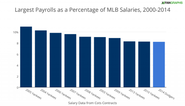 Largest Payrolls as a Percentage of MLB Salaries 2000-2014
