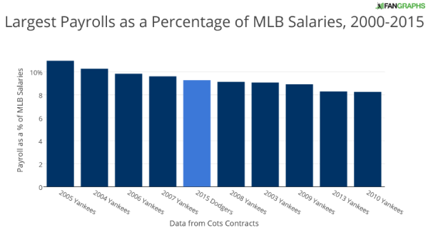 Largest Payrolls as a Percentage of MLB Salaries 2000-2015