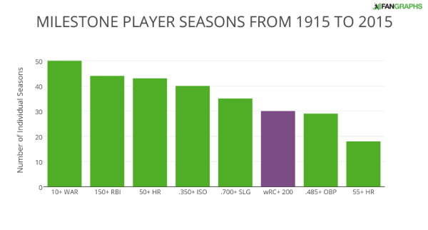 MILESTONE PLAYER SEASONS FROM 1915 TO 2015
