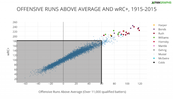 OFFENSIVE RUNS ABOVE AVERAGE AND wRC+ 1915-2015
