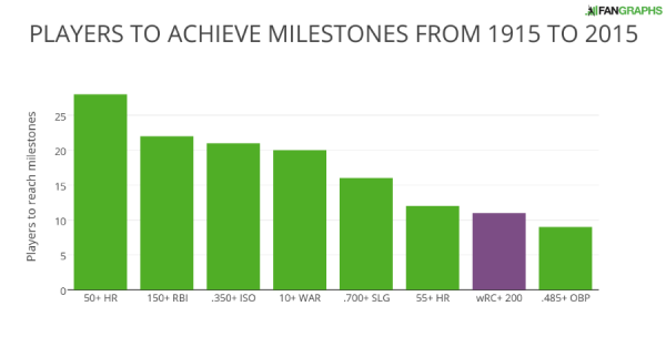 PLAYERS TO ACHIEVE MILESTONES FROM 1915 TO 2015