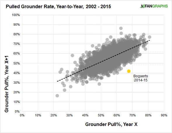 bogaerts-pulled-grounder-rate