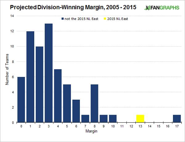 division-winning-margin-2005-2015