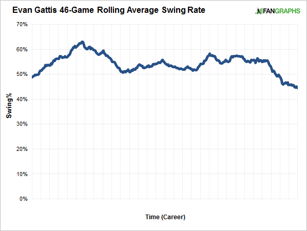 gattis-rolling-average-swing-rate