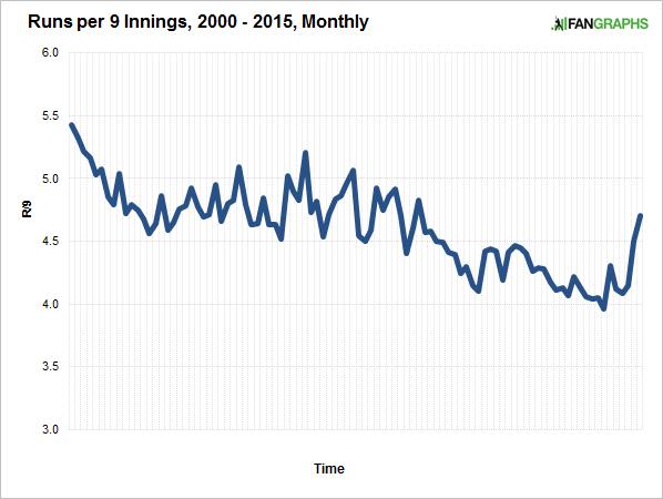 runs-per-nine-monthly