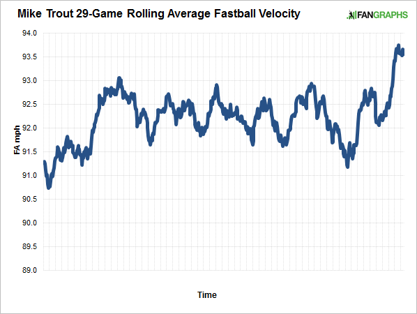 trout-rolling-average-fastball-speed