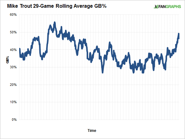 trout-rolling-average-gb