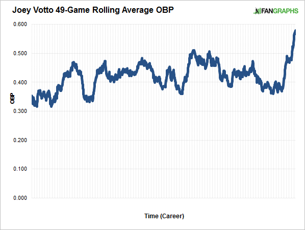 votto-rolling-average-obp