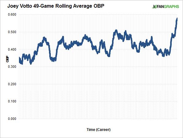 votto-rolling-average-obp