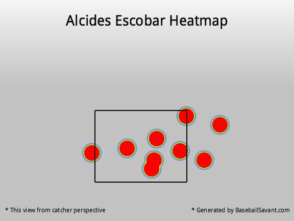 Alcides Escobar(1)