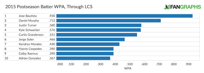 Batter WPA Through LCS