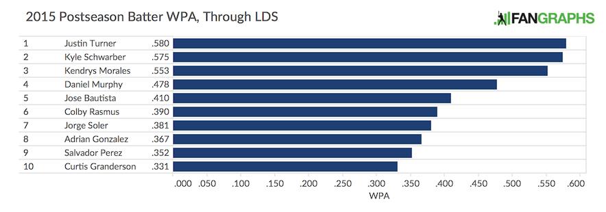 LDS Postseason Batter WPA