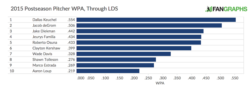 LDS Postseason Pitcher WPA