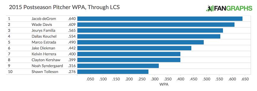 Pitcher WPA Through LCS