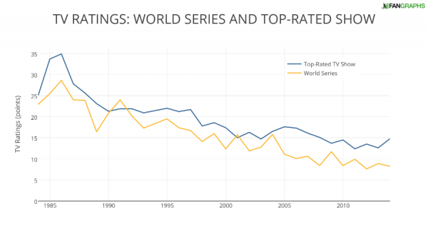 TV RATINGS- WORLD SERIES AND TOP-RATED SHOW