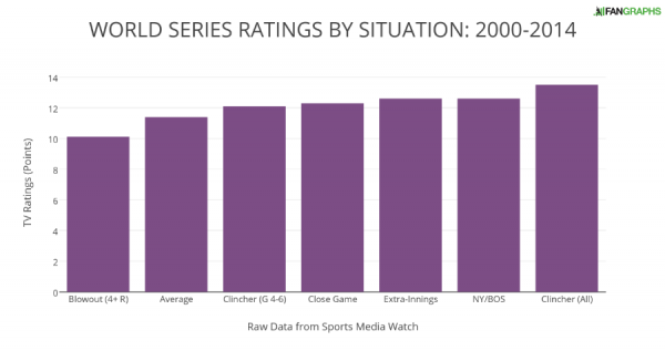 WORLD SERIES RATINGS BY SITUATION- 2000-2014