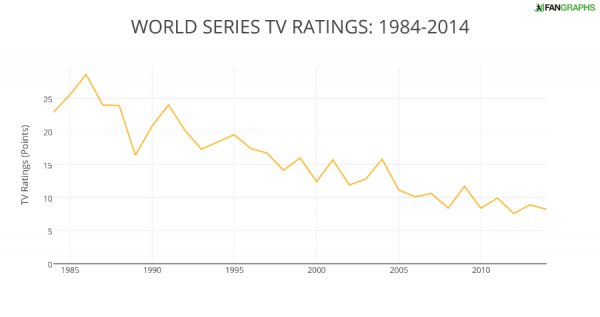 WORLD SERIES TV RATINGS- 1984-2014