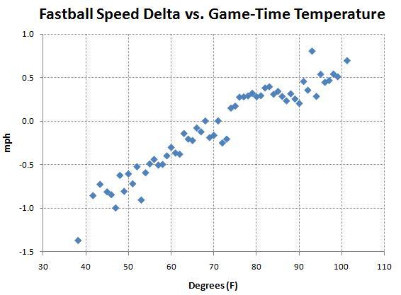 fastball_speed_vs_temperature
