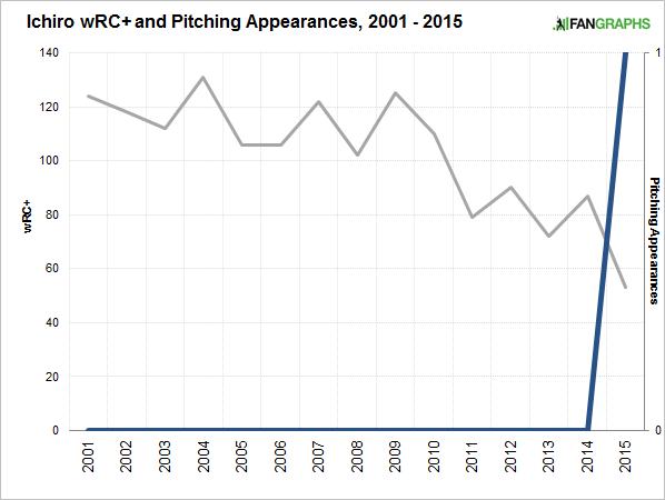 ichiro-pitching