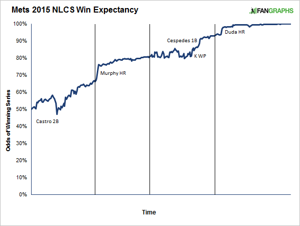 overall-series-win-expectancy