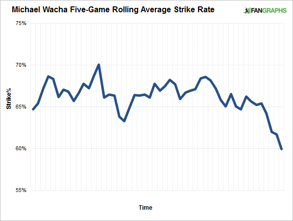 rolling-average-strikes