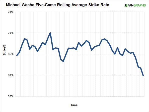 rolling-average-strikes